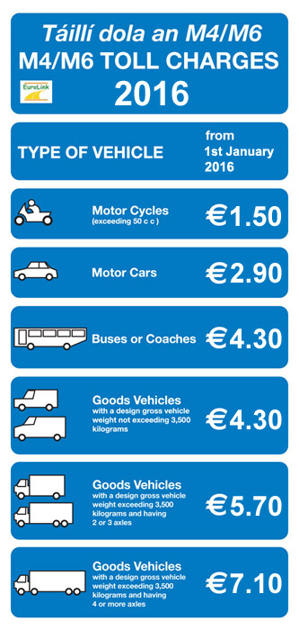 Eurolink M4 Toll Charges
